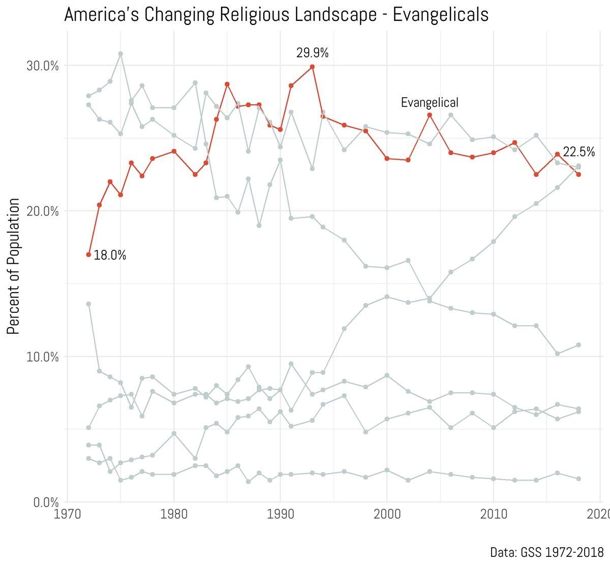 Evangelical Graph